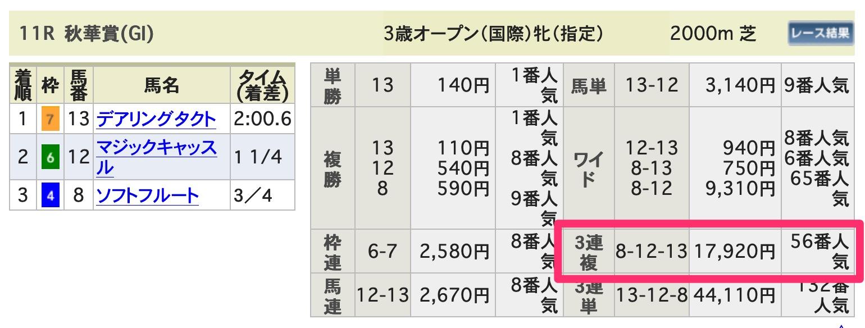 秋華賞(GⅠ) 払戻金